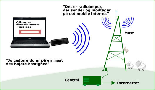 Mobilt bredbånd dækning og dækningskort